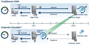 Bild: Grafische Darstellung Cloudlet-Technologie