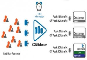 Bild: cotendo load balancer