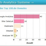 Bild: Webanalysetools Nutzungstatistik idealobserver